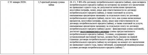 Обзор редакций законов о введении ограничений начислений по договорам потребительского кредита (займа). - 2