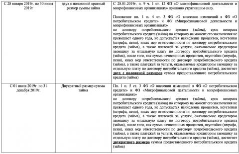 Обзор редакций законов о введении ограничений начислений по договорам потребительского кредита (займа). - 1